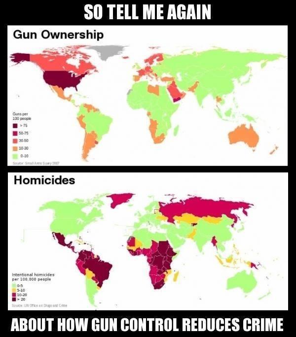 Gun control reduces crime