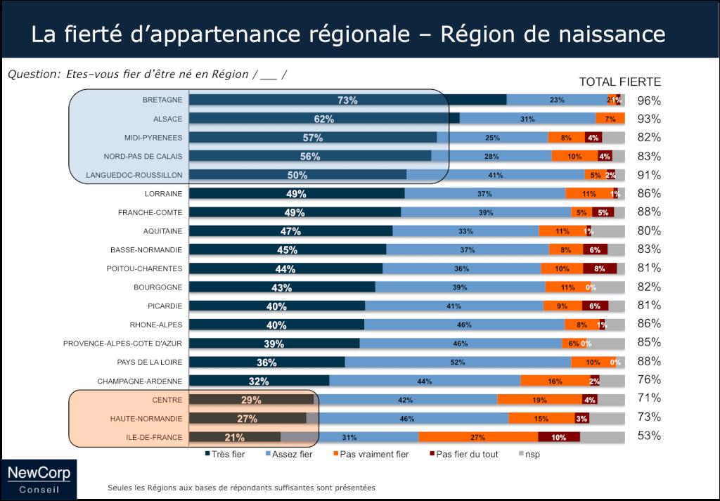 Fierté régionale