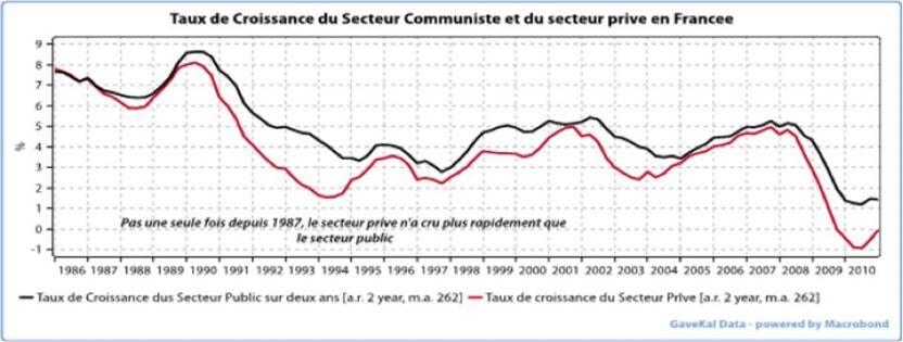 Taux de croissance du secteur communiste en France