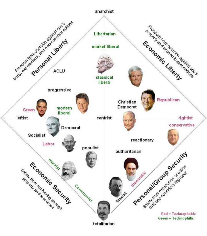 Sphère politique