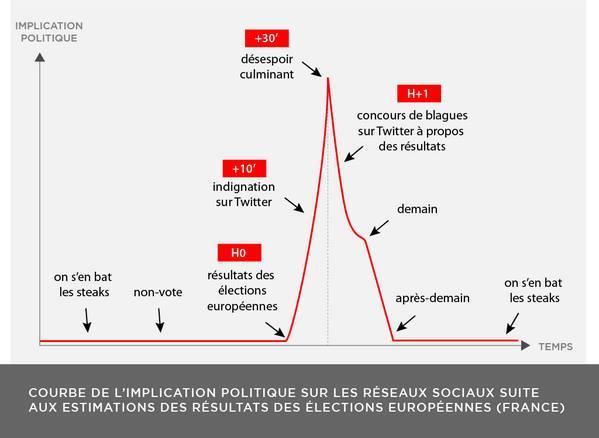 Implication politique