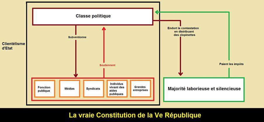 La vraie Constitution de la cinquième République