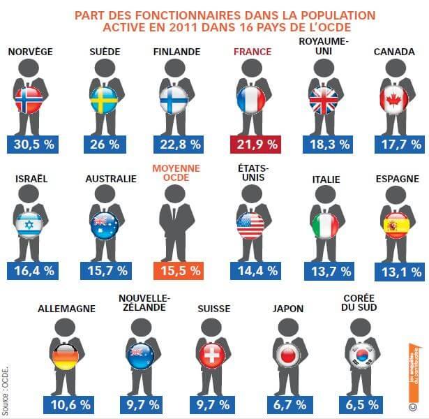 Part des fonctionnaires dans la population active en 2011 dans 16 pays de l'OCDE