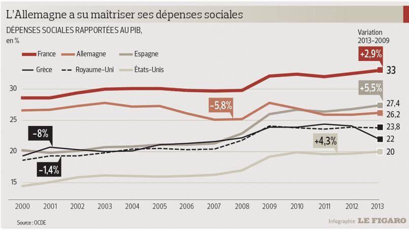 Dépenses sociales rapportées au PIB